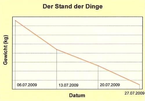 Stand-der-Dinge_NEU
